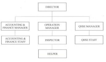 structure org